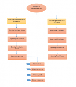 Elements-of-Opening-Balance-ERP-LN