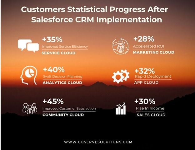 customer-progress-Salesforce-crm-implementation